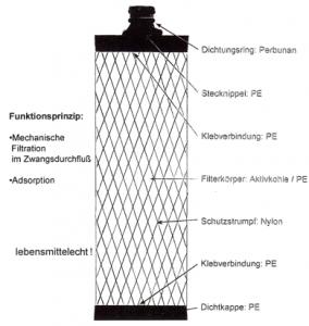 Aufbau Aktiv-K-Filter