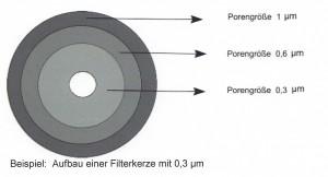 Aktiv-K-Filter Schnitt 2